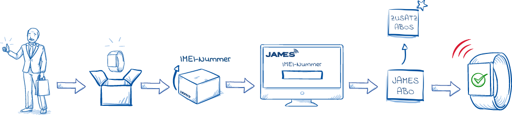 JAMES Aktivierungsprozess