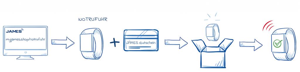 Shop-Guide für Gutschein-Kauf